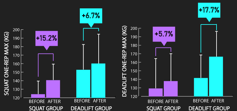 does the deadlift increase your squat?