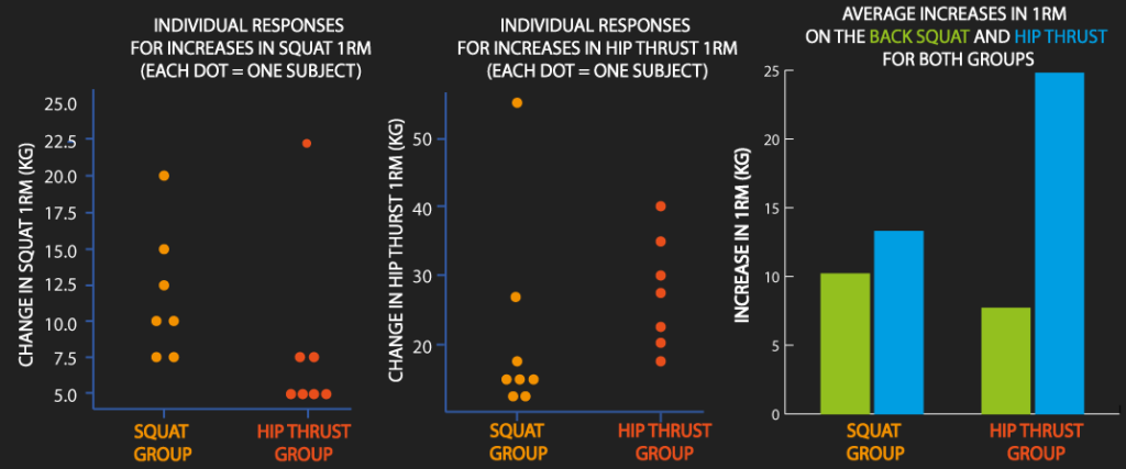 does the hip thrust improve your squat