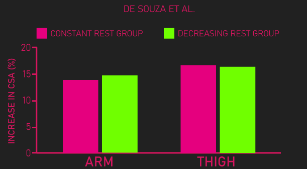 decreasing rest intervals