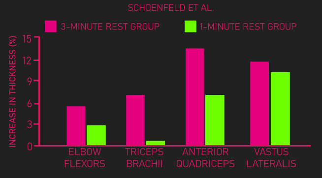 3 minutes vs 1 minute of rest